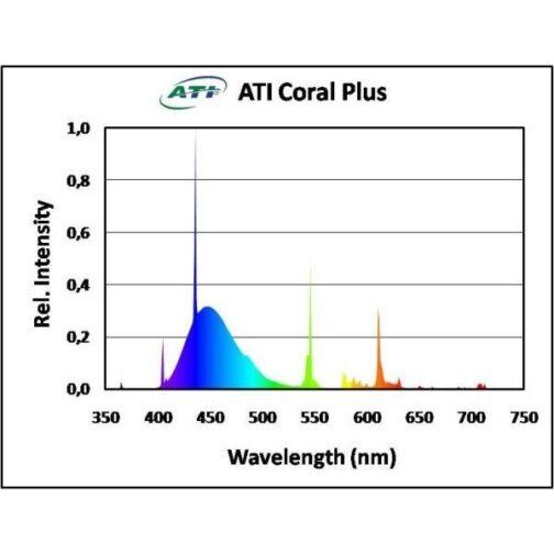 ATI Coral plus 54W