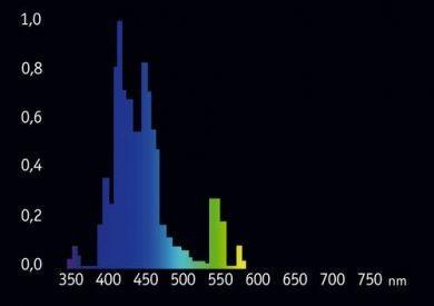 Giesemann pure actinic 54W