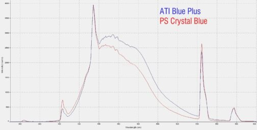 Pacific Sun - Crystal Blue 80W