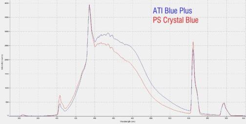 Pacific Sun - Pigment int 80W