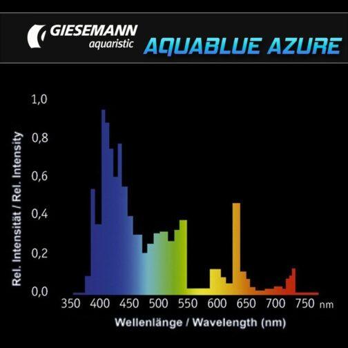 Giesemann Aquablue azure 54W